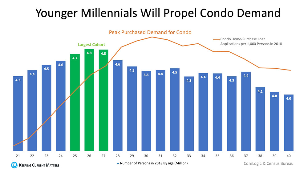 Millennials Are Increasing the Demand for Condominiums | Keeping Current Matters