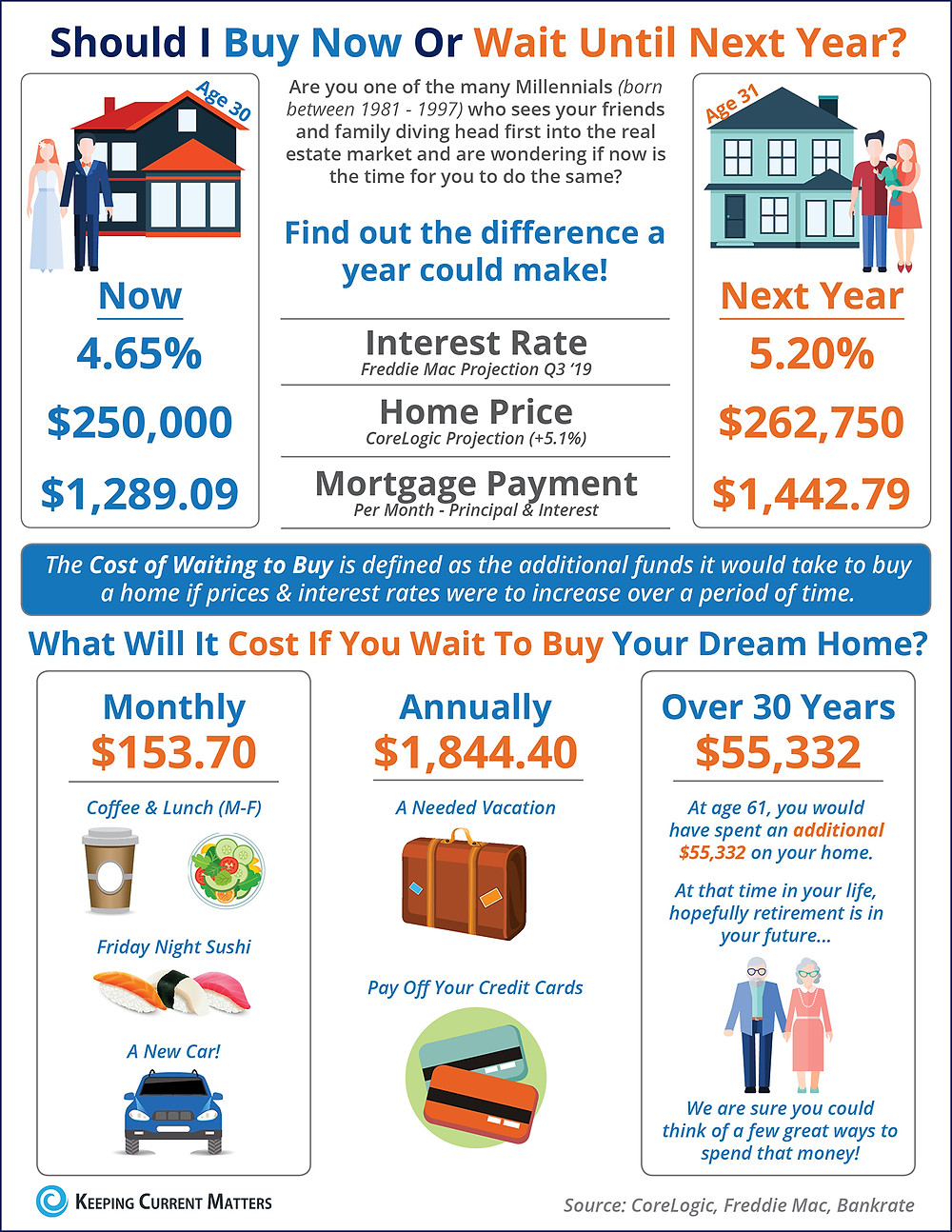 Should I Buy Now? Or Wait Until Next Year? [INFOGRAPHIC] | Keeping Current Matters