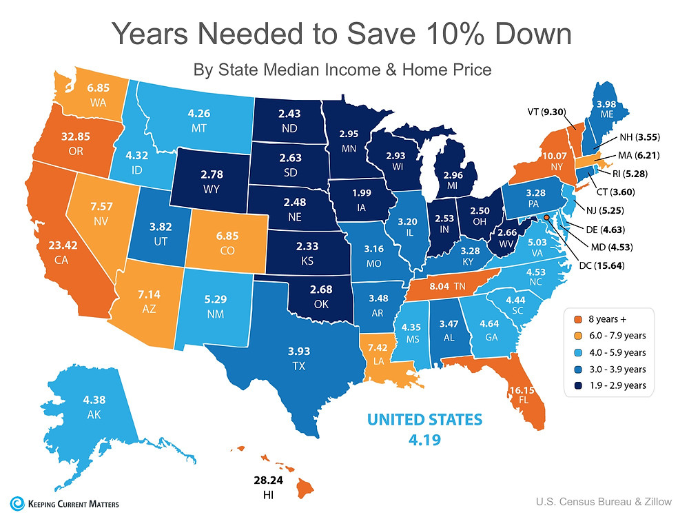 How Fast Can You Save for a Down Payment? | Keeping Current Matters
