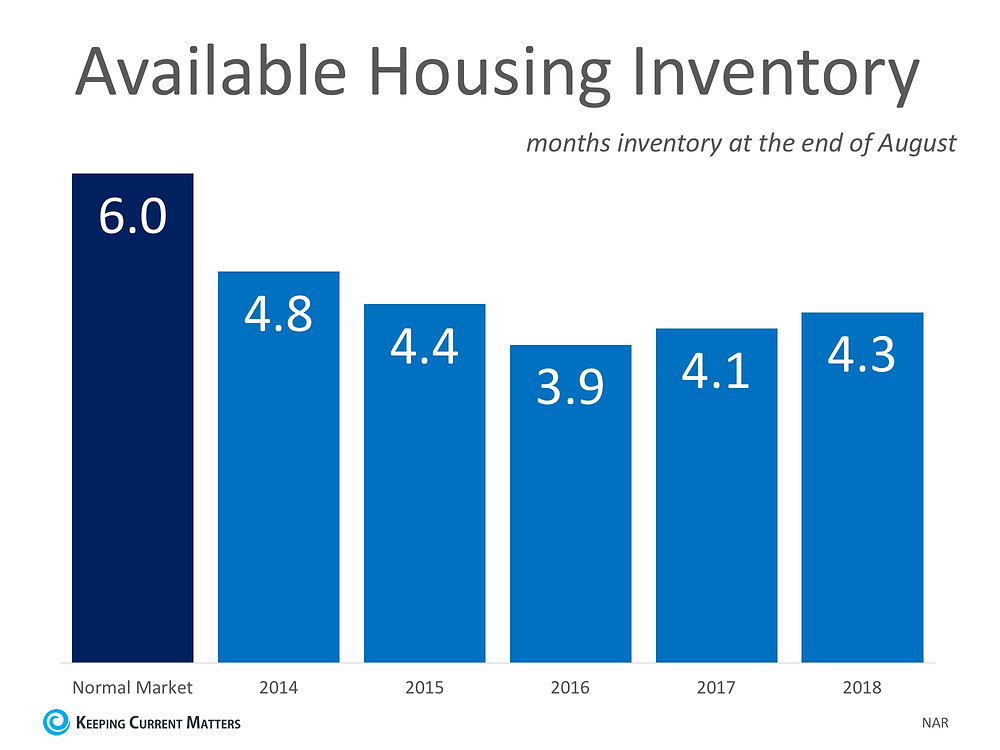 Will Home Prices Continue to Increase?   Keeping Current Matters