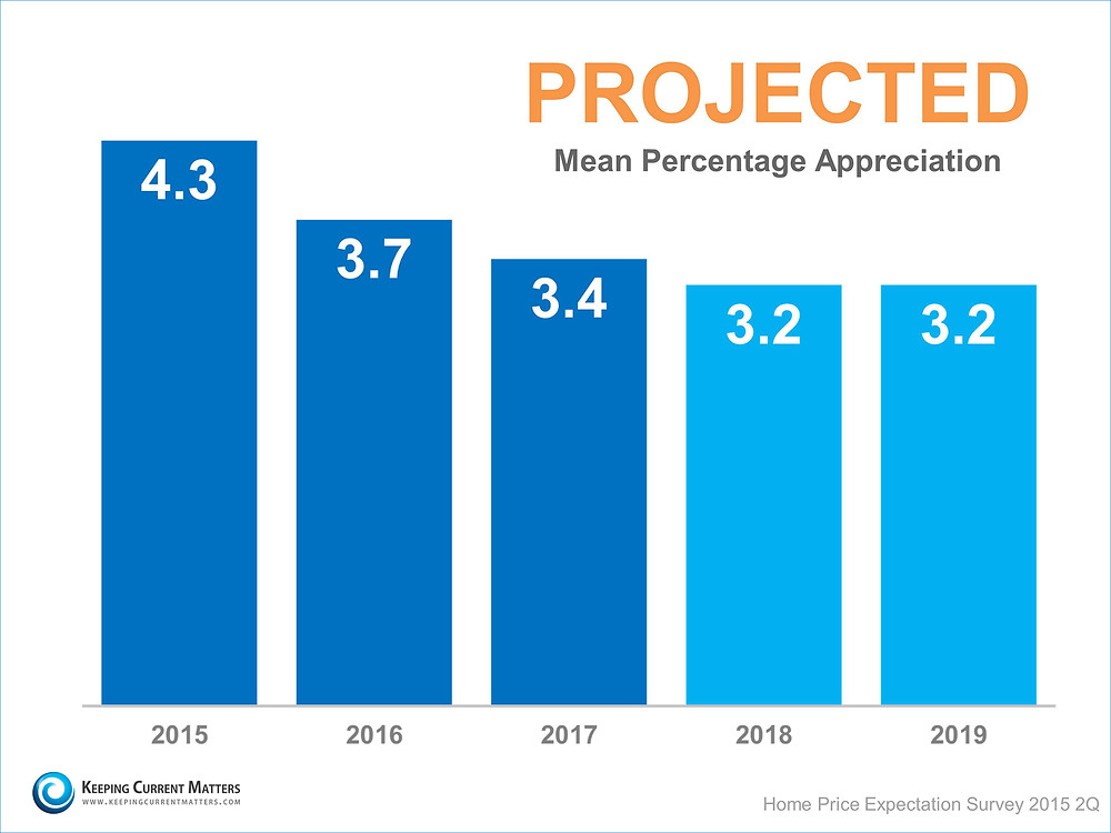 Projected Mean Percentage Appreciation   Keeping Current Matters