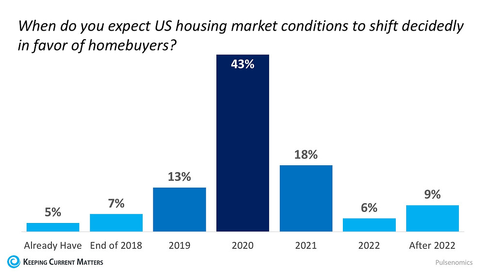 Are We About to Enter a Buyers' Market? | Keeping Current Matters