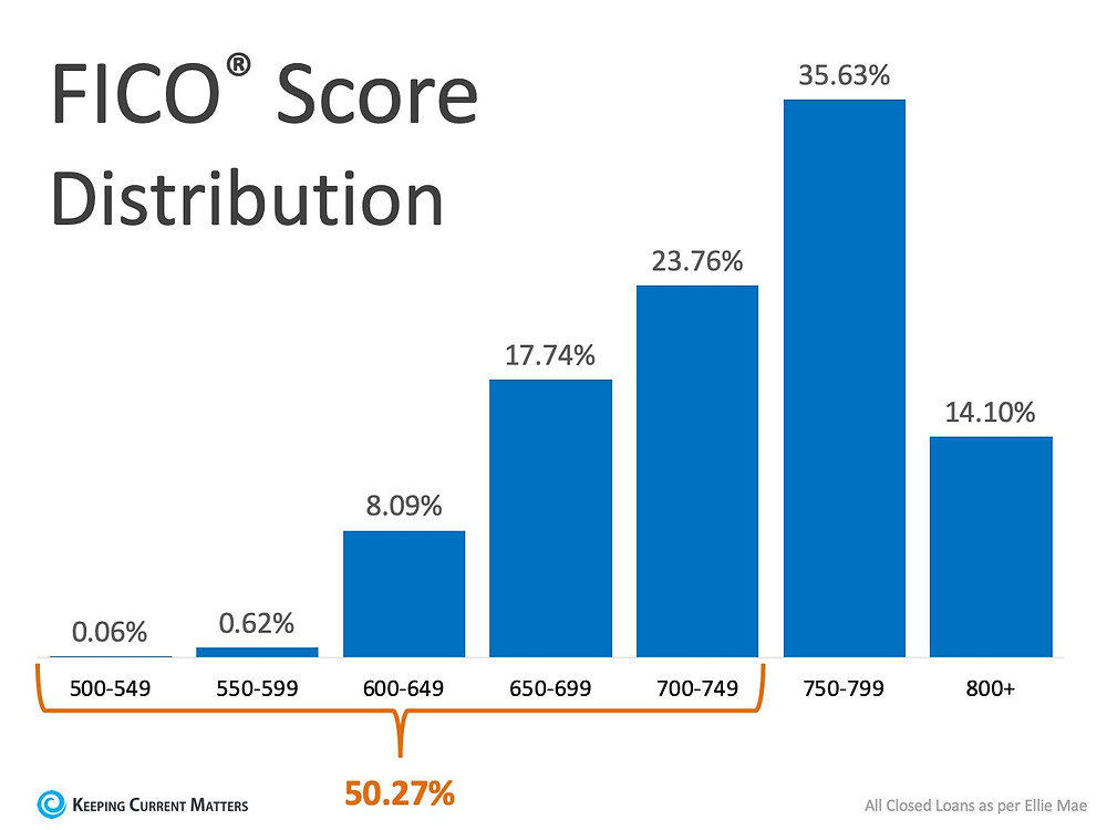 What FICO® Score Do You Need to Qualify for a Mortgage? | Keeping Current Matters