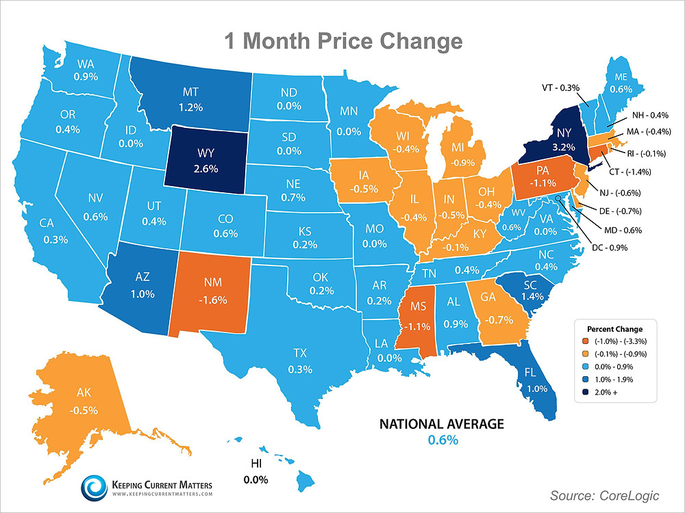 Home Prices Present | Keeping Current Matters