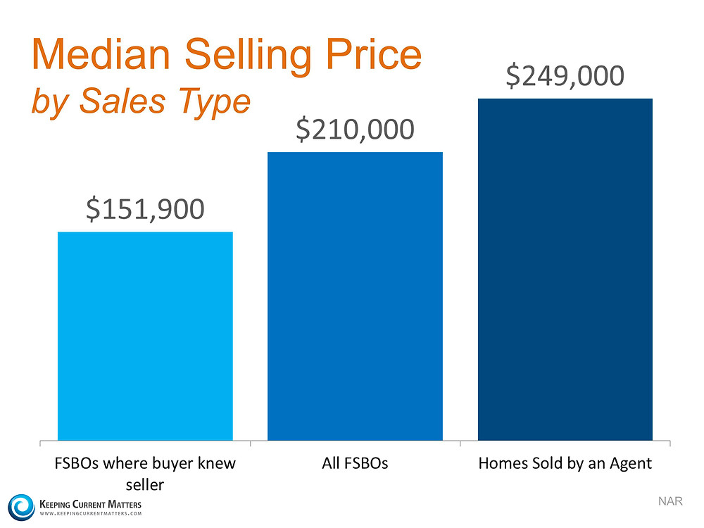 2 Tips For Getting The Most Money When Selling Your House | Keeping Current Matters