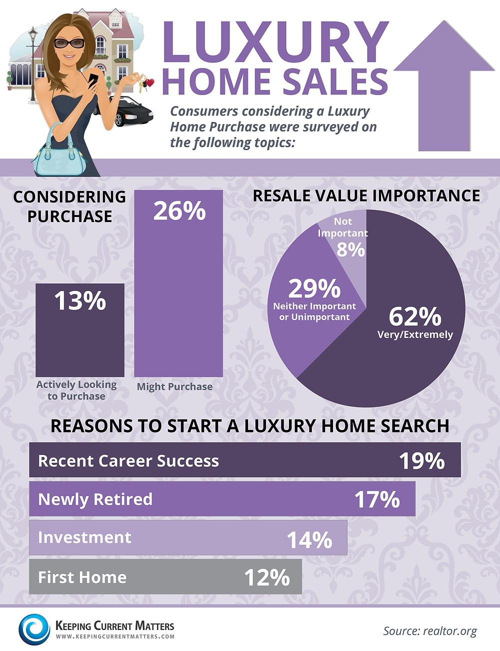 Luxury Home Sales1500