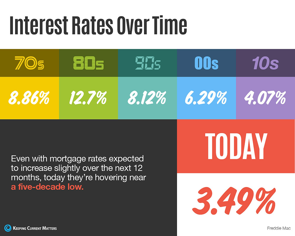Interest Rates Over Time [INFOGRAPHIC] | Keeping Current Matters
