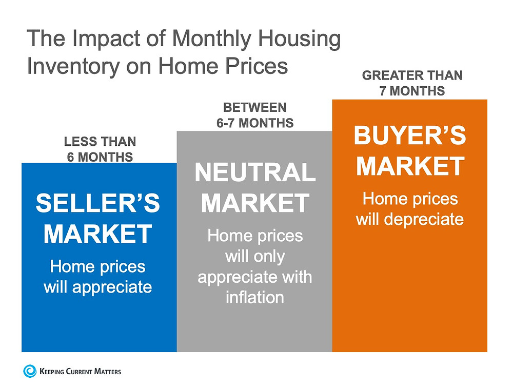 Existing-Home Sales Report Indicates Now Is a Great Time to Sell | Keeping Current Matters