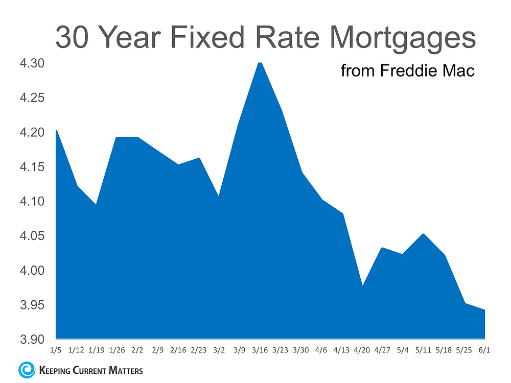 Mortgage Interest Rates Reverse Course in 2017 | Keeping Current Matters