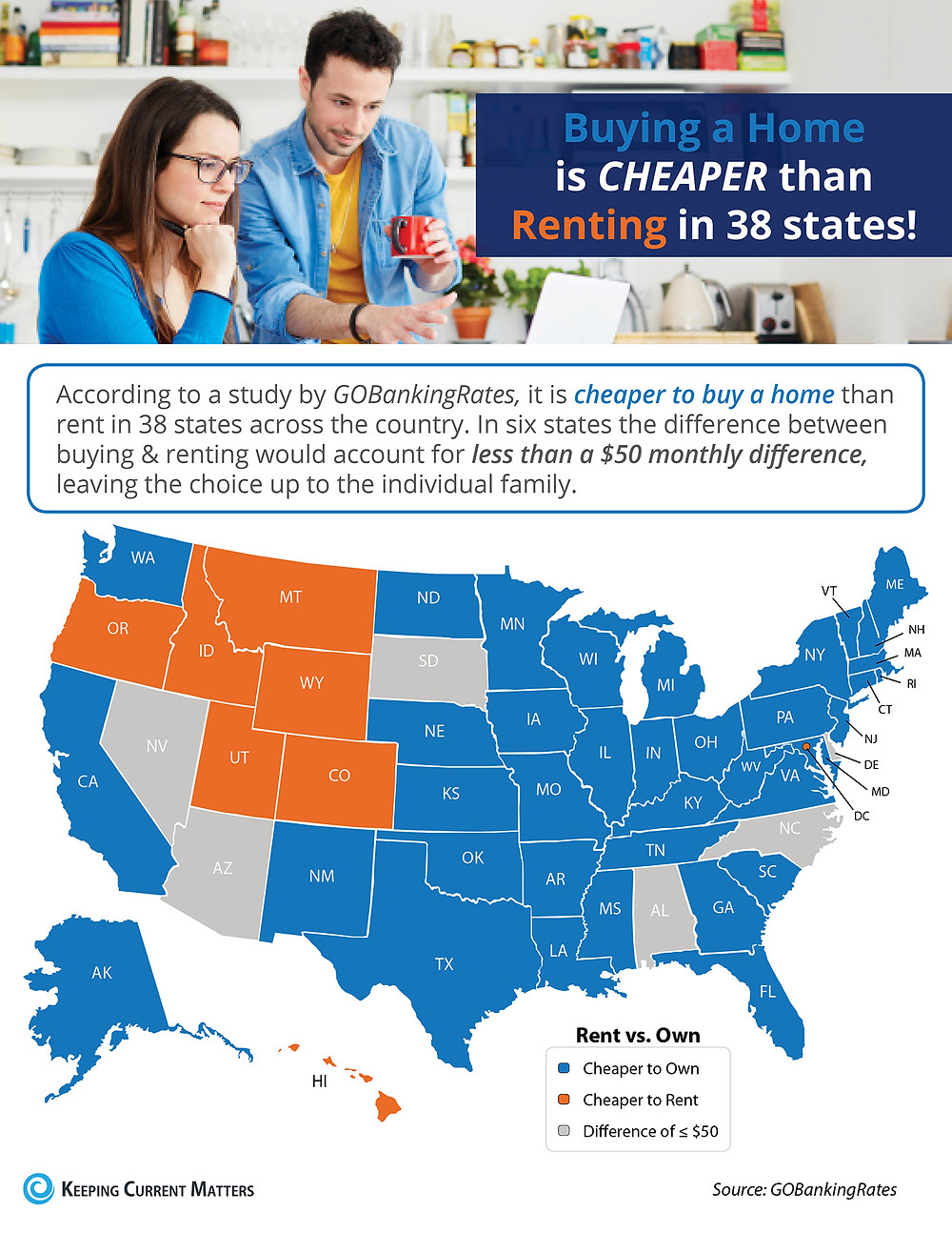 Buying a Home is Cheaper than Renting in 38 States! [INFOGRAPHIC]   Keeping Current Matters