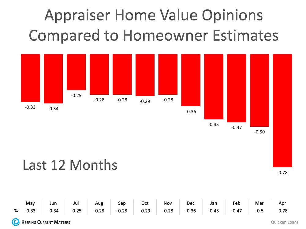 2 Things You Need to Know to Properly Price Your Home | Keeping Current Matters