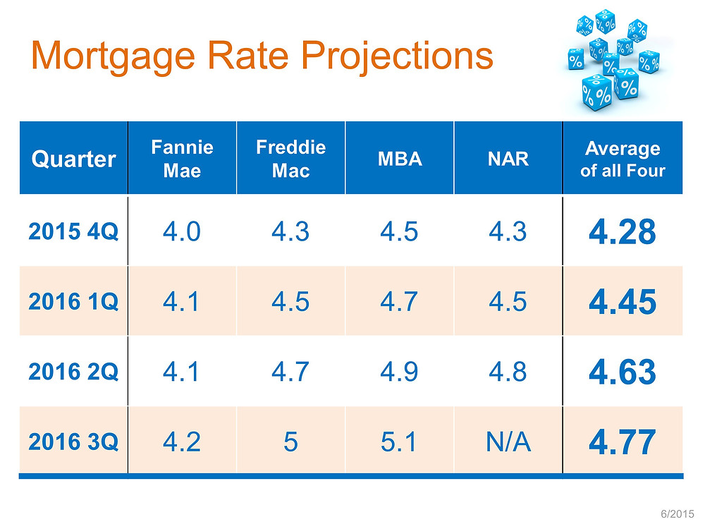 Mortgage Rate Projections | Keeping Current Matter