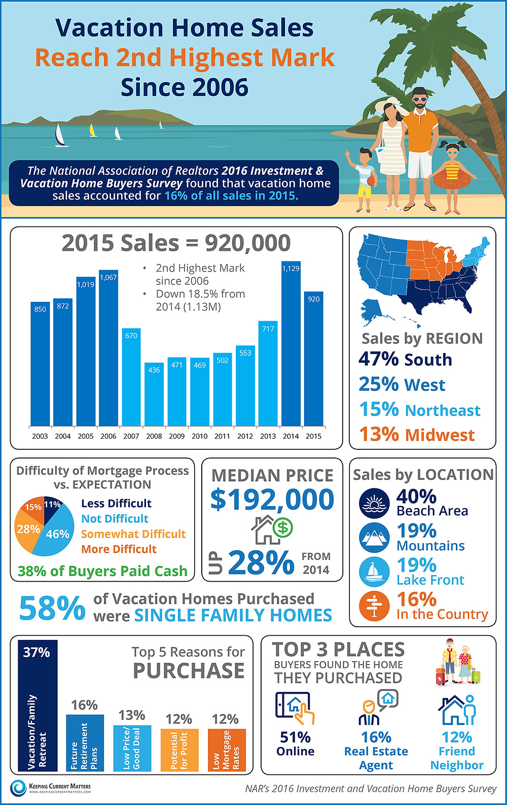 Vacation Home Sales Reach 2nd Highest Mark Since 2006 [INFOGRAPHIC] | Keeping Current Matters