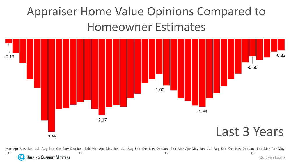 Homeowners & Appraisers See the Most Eye-to-Eye on Price in 3 Years | Keeping Current Matters