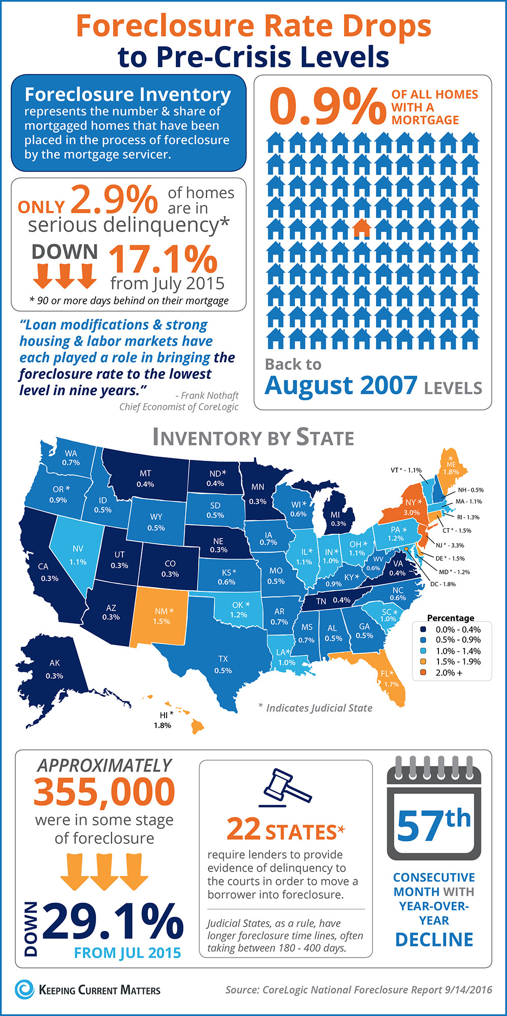 Foreclosure Rate Drops to Pre-Crisis Levels [INFOGRAPHIC] | Keeping Current Matters