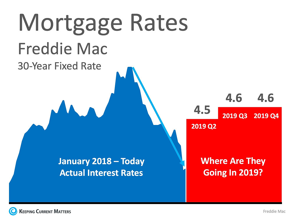 Are Low Interest Rates Here to Stay? | Keeping Current Matters