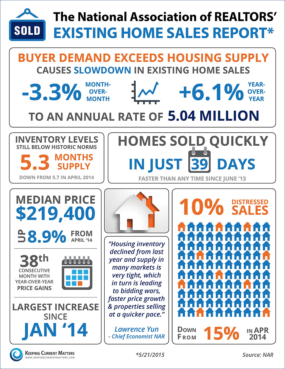 Buyer Demand Exceeds Housing Supply [INFOGRAPHIC] | Keeping Current Matters