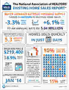 Buyer Demand Exceeds Housing Supply [INFOGRAPHIC]   Keeping Current Matters