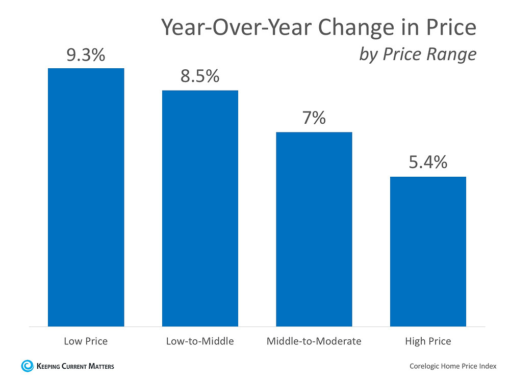 How Much Has Your Home Increased in Value Over the Last Year? | Keeping Current Matters
