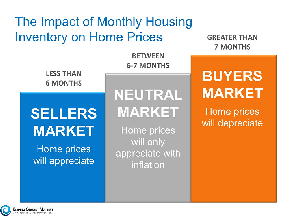 Yes, Home Prices Are Rising. No, a New Housing Bubble is NOT Forming | Keeping Current Matters