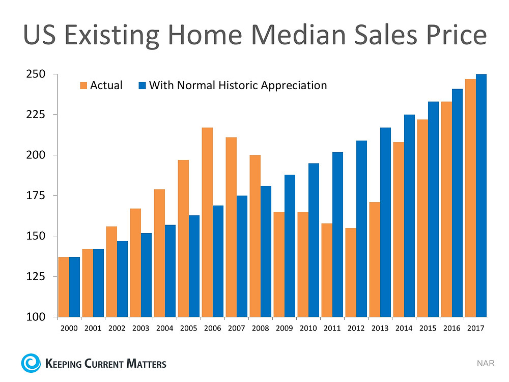Are Home Values Really Overinflated? | Keeping Current Matters