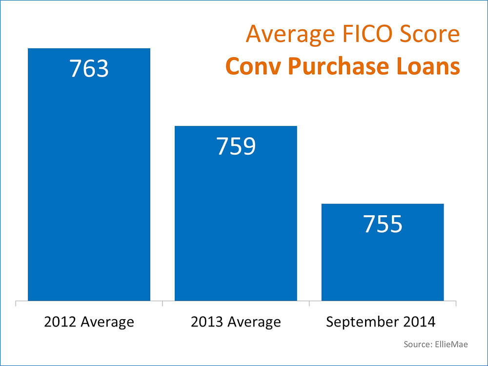 Average FICO Score Conv Purchase Loans | Keeping Current Matters