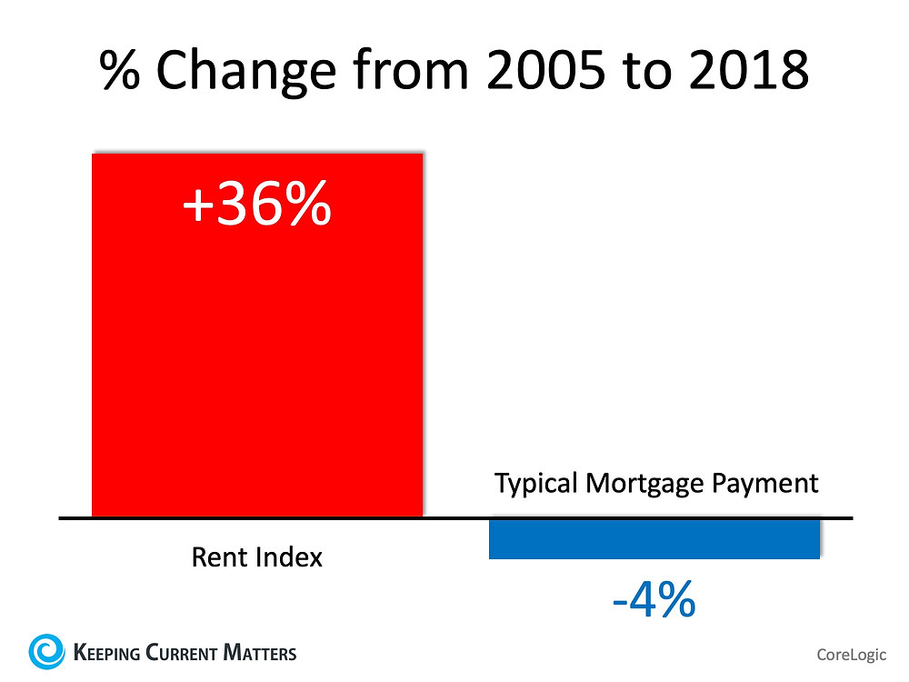 Renters Paying Substantially More While Owning Costs Less   Keeping Current Matters