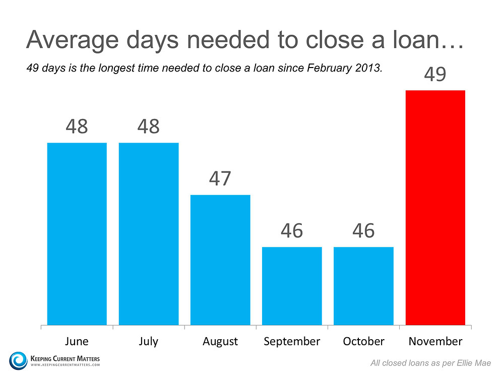 Average Days To Close   Keeping Current Matters