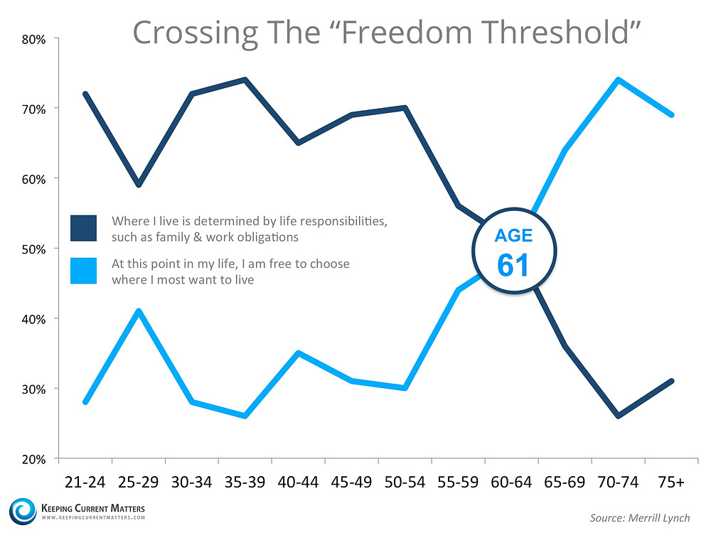 "Crossing The ""Freedom Threshold"" 