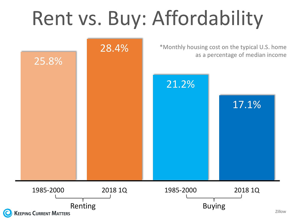 Are You Spending TOO Much on Rent? | Keeping Current Matters