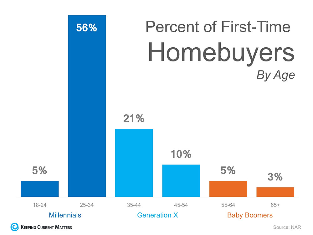 Think All Millennials Live in Their Parent's Basement? Think Again!   Keeping Current Matters