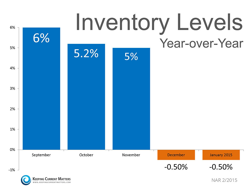 Inventory Levels Year-over-Year   Keeping Current Matters