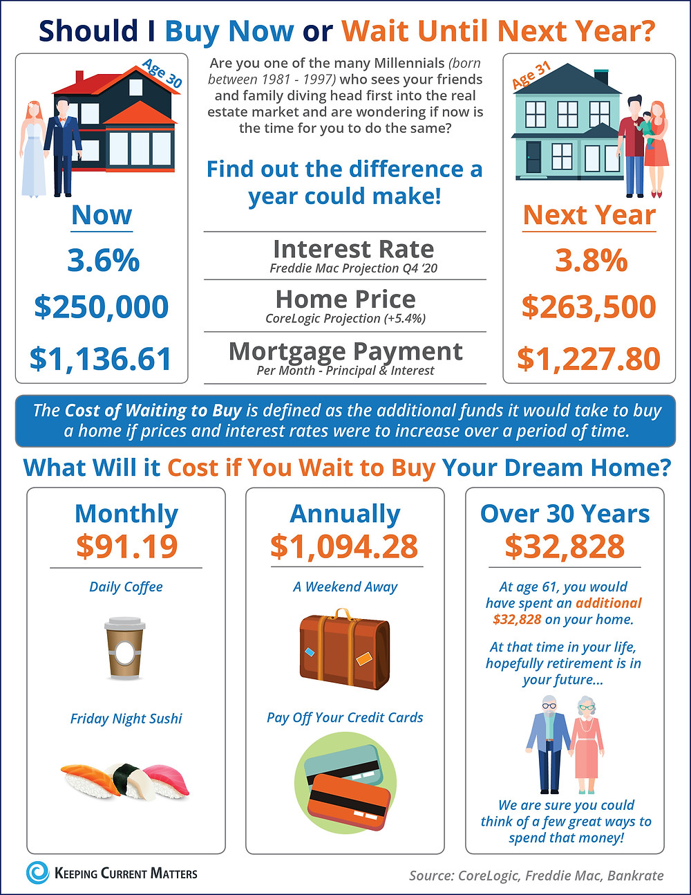 What Is the Cost of Waiting Until Next Year to Buy? [INFOGRAPHIC] | Keeping Current Matters