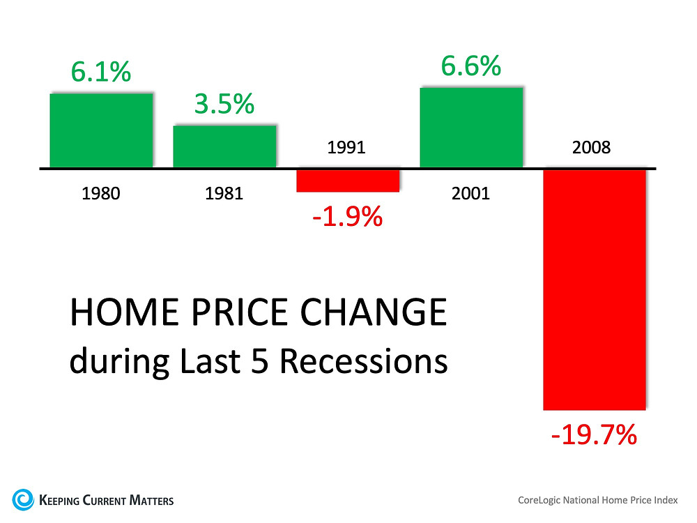 Homebuyers Shouldn't Worry About 2008 All Over Again | Keeping Current Matters