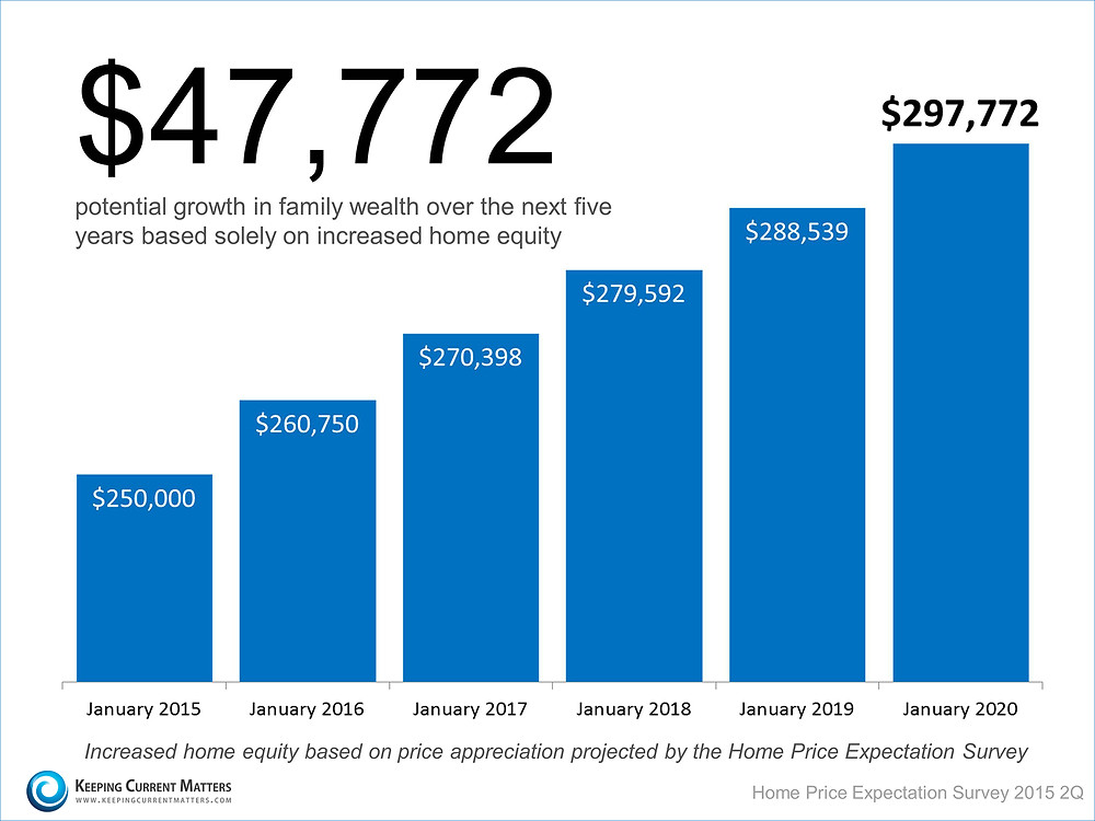 Home Price Appreciation   Keeping Current Matters