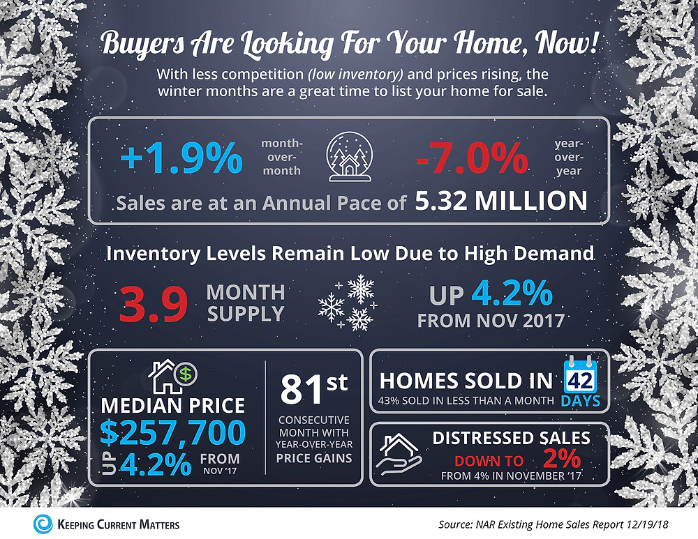 Buyers Are Looking for Your Home, Now [INFOGRAPHIC]   Keeping Current Matters