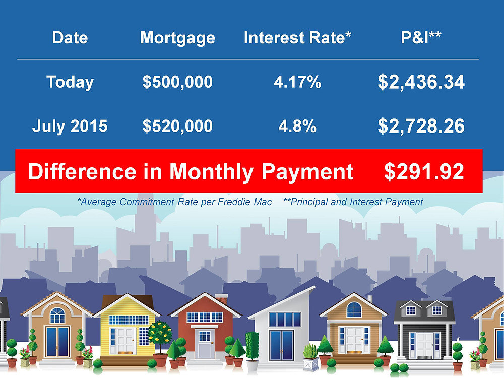 Move-Up Buyers Cost of Waiting | Keeping Current Matters