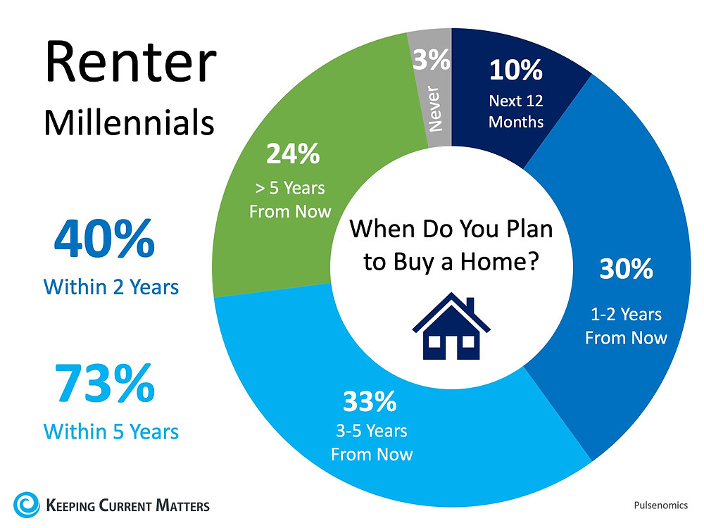 Home Buyer Demand Will Be Strong for Years to Come | Keeping Current Matters