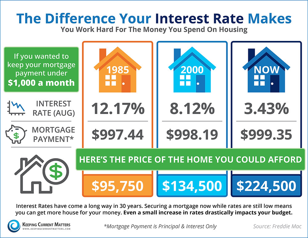 Do You Know the Impact Your Interest Rate Makes? [INFOGRAPHIC] | Keeping Current Matters