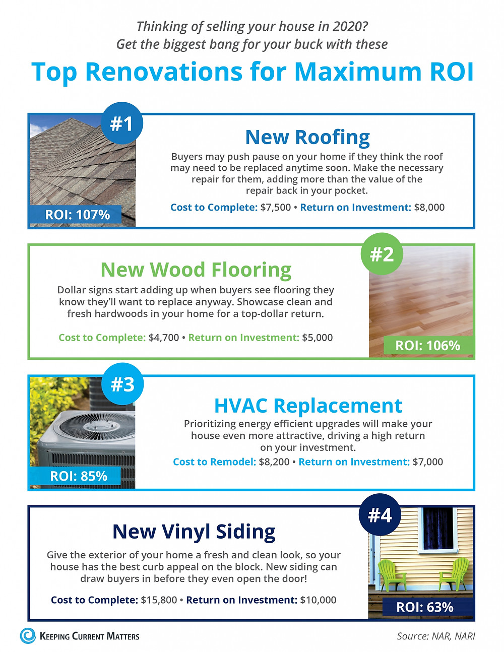 Top Renovations for Maximum ROI [INFOGRAPHIC] | Keeping Current Matters