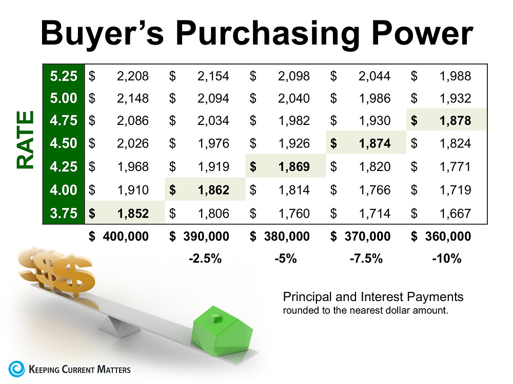The High Impact of Low Interest Rates on Your Purchasing Power | Keeping Current Matters