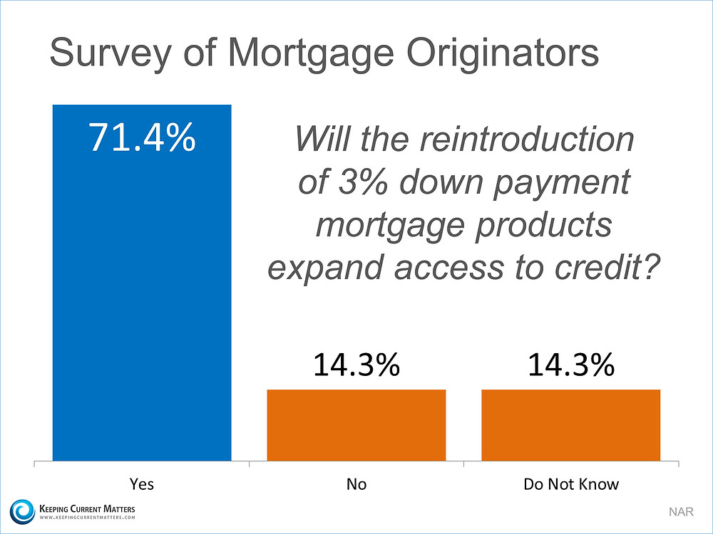 Down Payment Survey | Keeping Current Matters