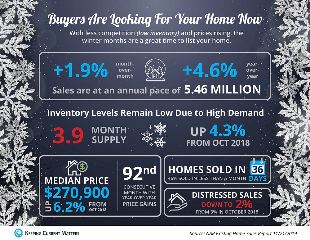 Buyers Are Looking For Your Home [INFOGRAPHIC] | Keeping Current Matters