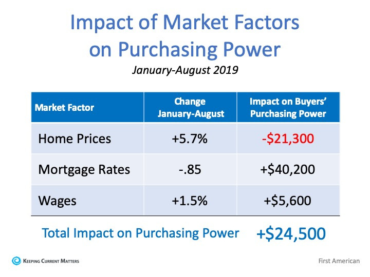 Forget the Price of the Home. The Cost is What Matters. | Keeping Current Matters