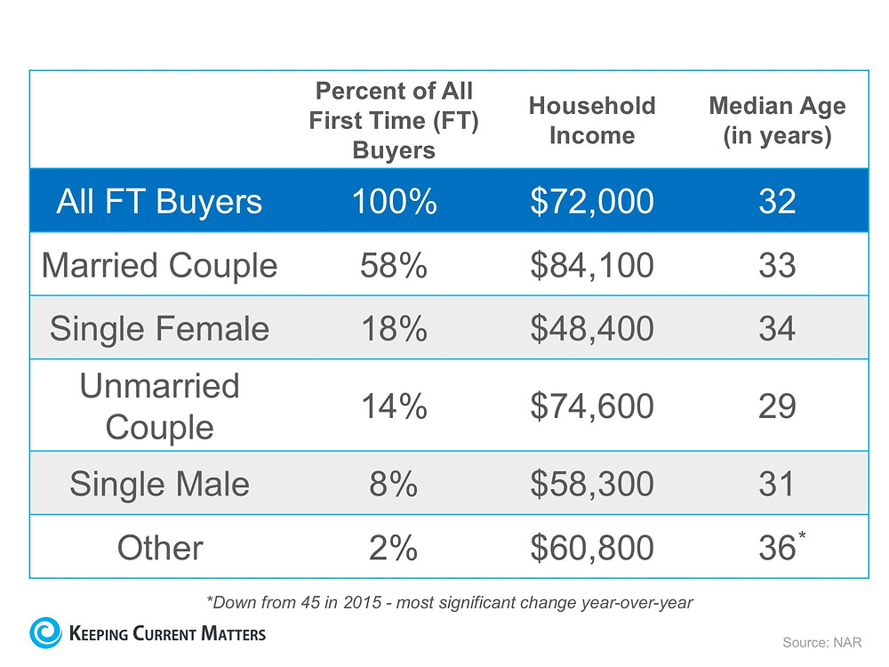 It's Not Always Marriage Before Mortgage | Keeping Current Matters