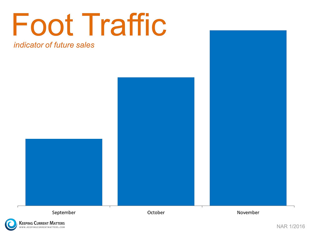 Foot Traffic Growing   Keeping Current Matters