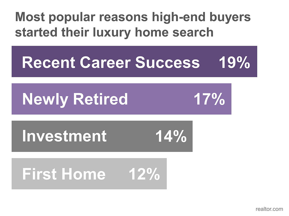 Reasons to Search for Luxury