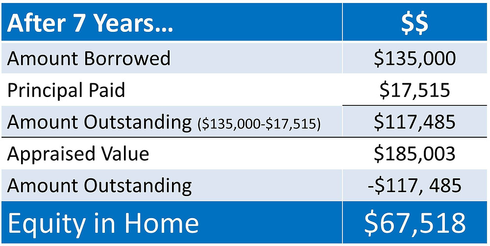 Home Equity Calculation | Keeping Current Matters