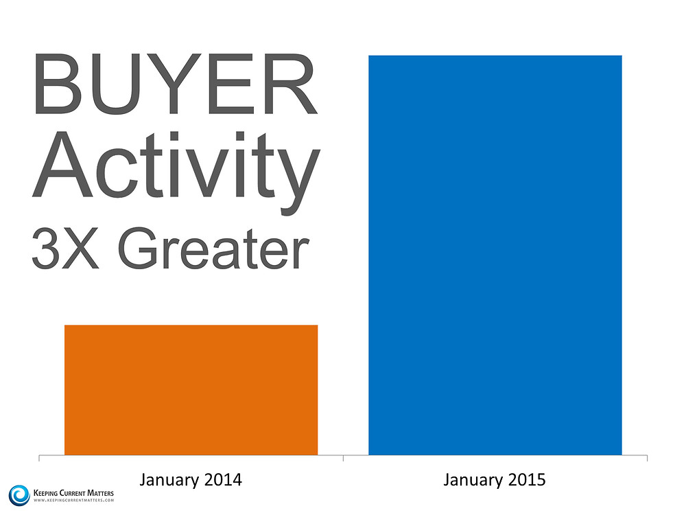 Buyer Activity   Keeping Current Matters