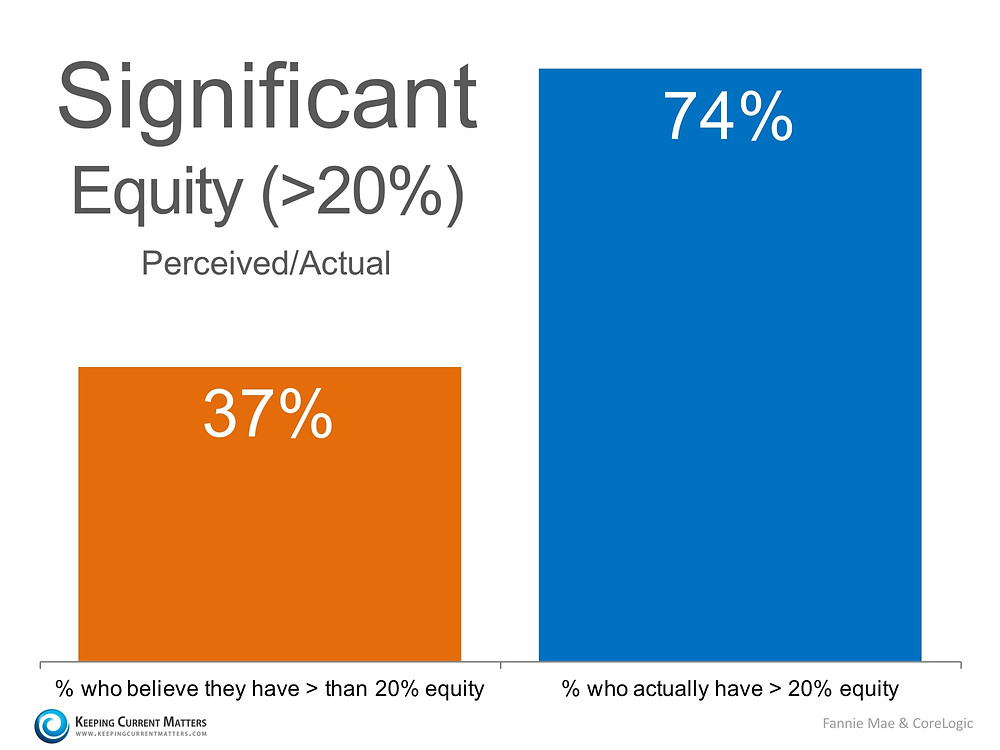 Do Homeowners Realize Their Equity Position Has Changed? | Keeping Current Matters